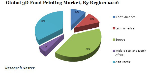 3D Food Printing Market Graph