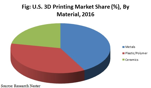 U.s 3D Printing market