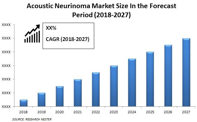neuroma market