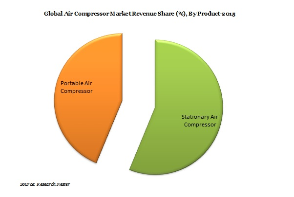 Air Compressor Market Demand & Revenue Opportunity