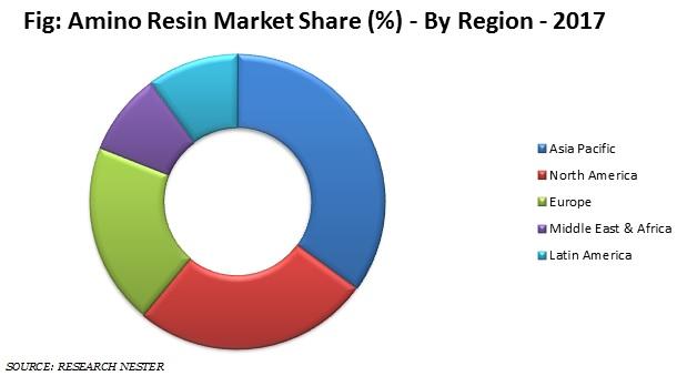 Amino Resin market