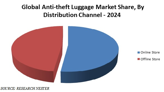 Anti-theft Luggage market