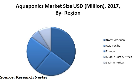 Aquaponics market size