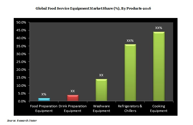 Asia-Pacific Food Service Equipment Market