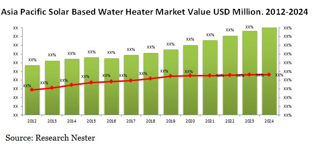 Asia pacific solar based water heater market value