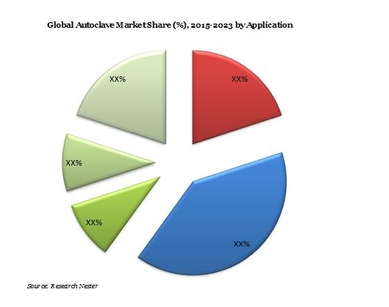 Autoclave Market Demand & Revenue