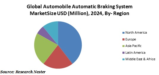 Automobile Automatic Breaking