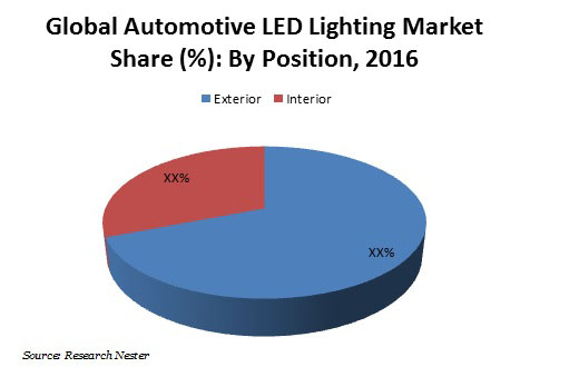 Automotive LED Lighting Market Graph