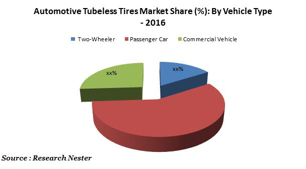 Automotive Tubeless Tires