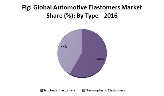 Automotive elastomers
