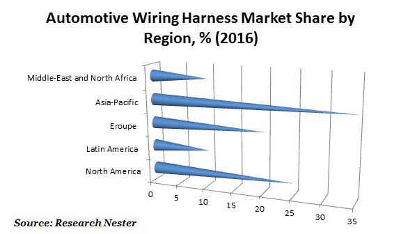 Automotive wiring Harness Market global automotive wiring harness market size, demand, growth automotive wiring harness market at eliteediting.co