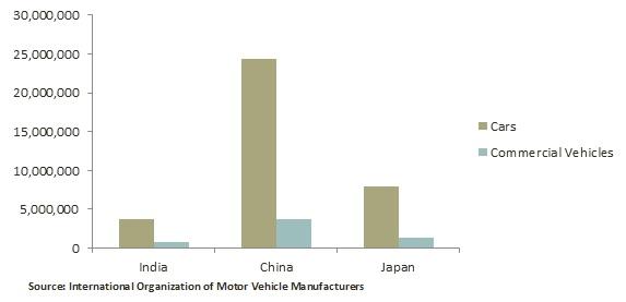 Automotive belts market size