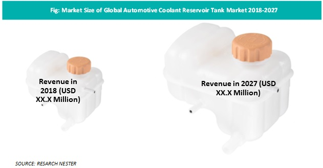 Automotive coolant reservoir
