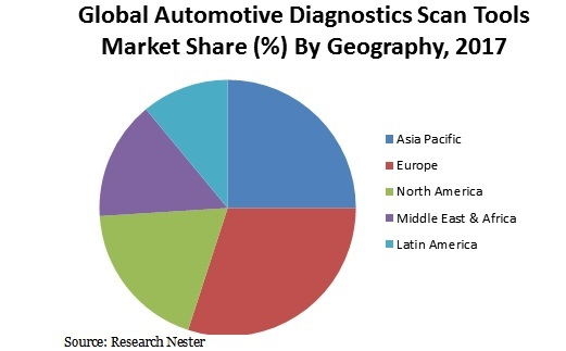Automotive Diagnostics Scan Tools Market