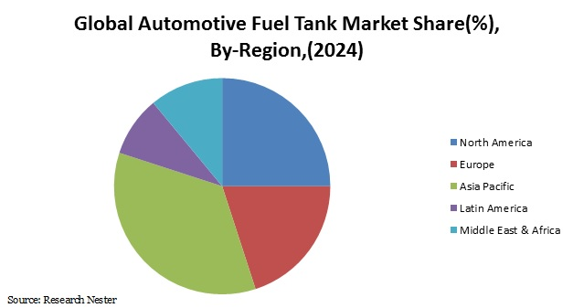 Global Automotive Fuel Tank Market Share