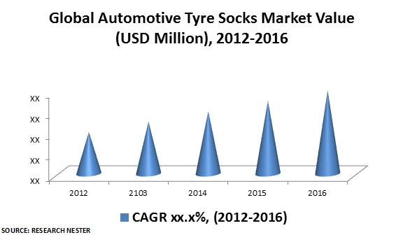 Automotive Tyre Socks Market