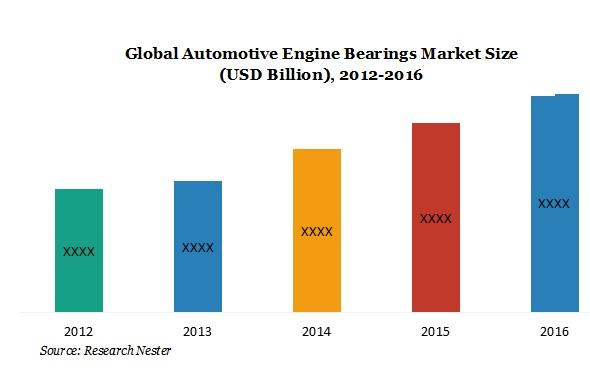 Automotive engine bearing market
