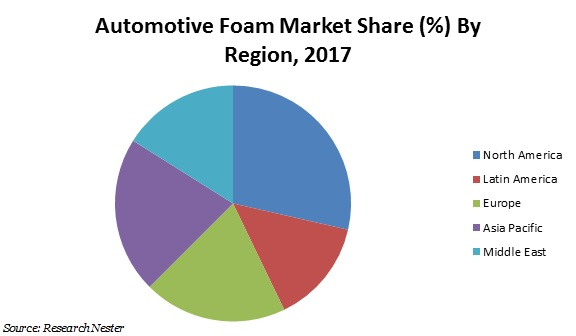 Automotive foam market share