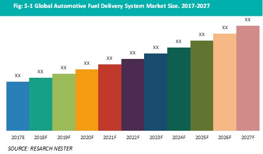 Automotive fuel delivery system market