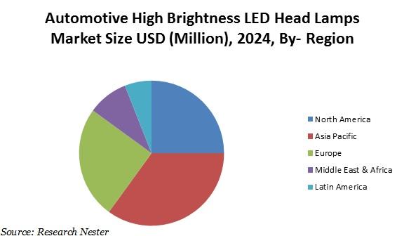 utomotive high brightness LED head lamps