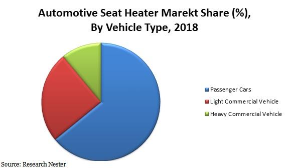 Automotive seat heater market