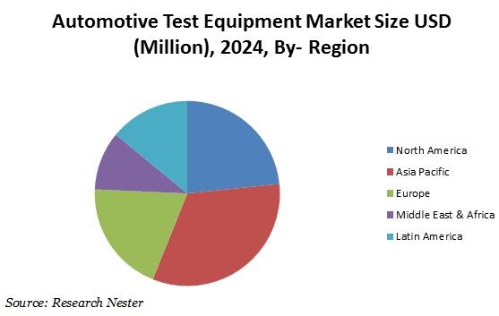 Automotive test equipment market