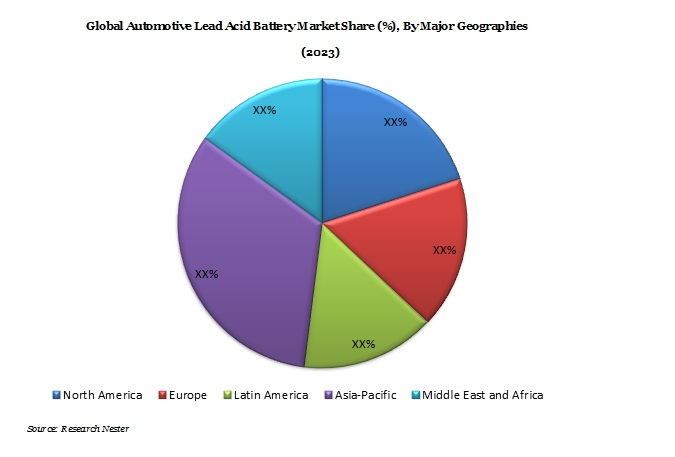 Automotive Lead Acid Battery Market Demand & Growth