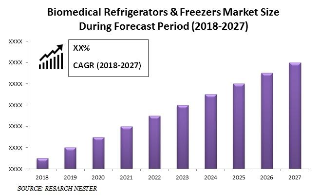 Biomedical Refrigerators & Freezers Market Size