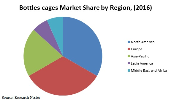 Bottles cages Market Share