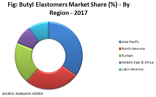 Butly Elastomers market