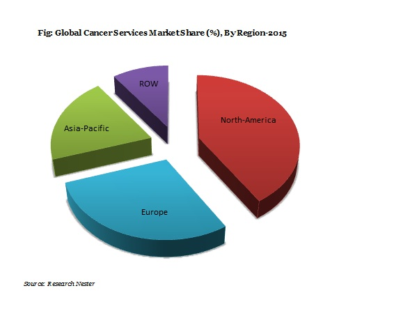 Cancer Services Market Demand