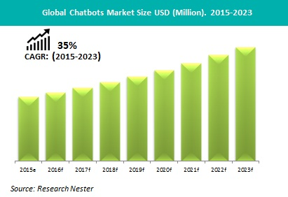 Chatbot Market Demand, Growth, revenue