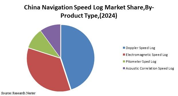China Navigation Speed Log Market Share