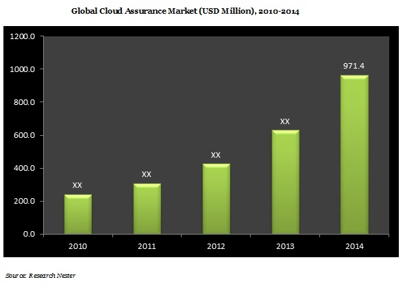 Cloud Assurance Market Demand, growth, revenue, Opportunity