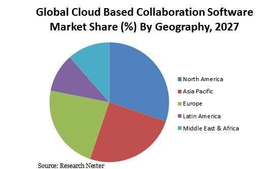 Cloud Based Collaboration Software Market