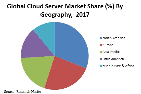 Cloud Server Market