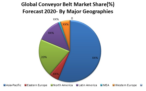 Conveyor Belt Market