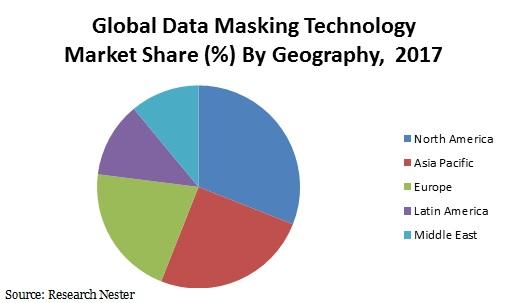 data masking technology