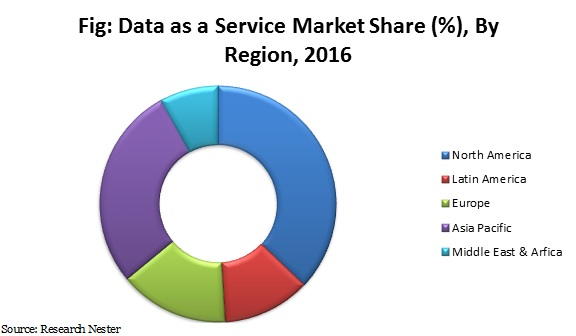 data as a service market share