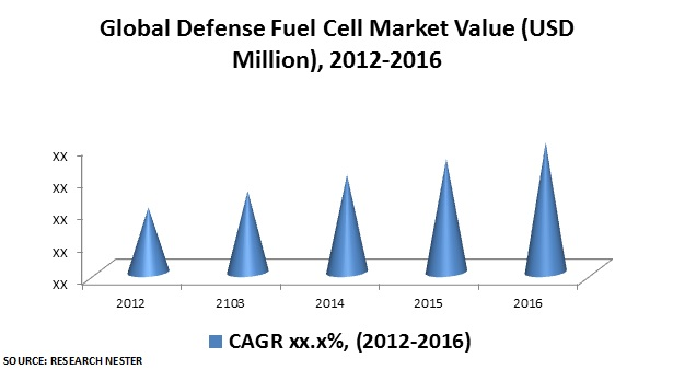 Defense Fuel Cell Market