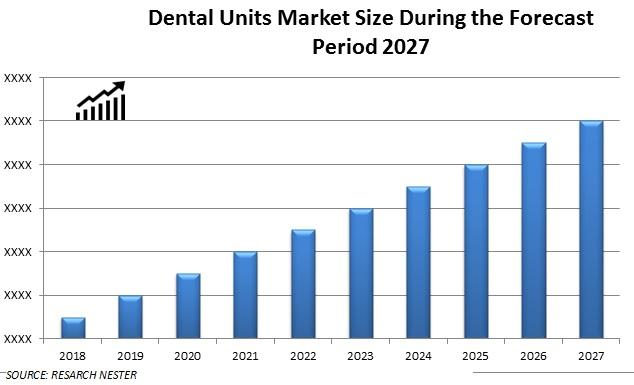 dental unit market size