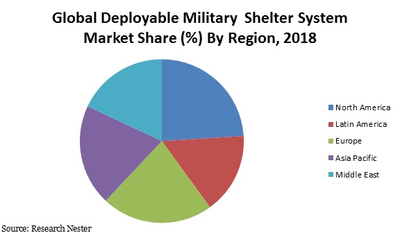 Deployable military shelter