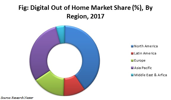 digital out of home market