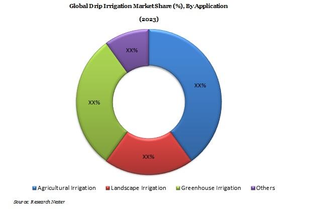 Drip Irrigation Market Demand & Opportunity