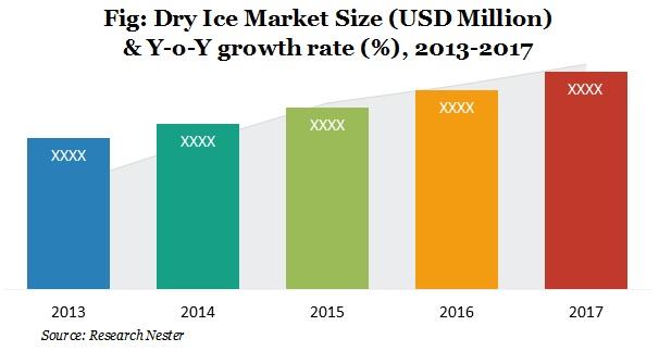 Dry Ice Market Size