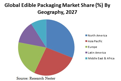 Edible Packaging Market Share