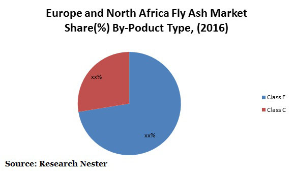 europe & north africa fly ash market graph
