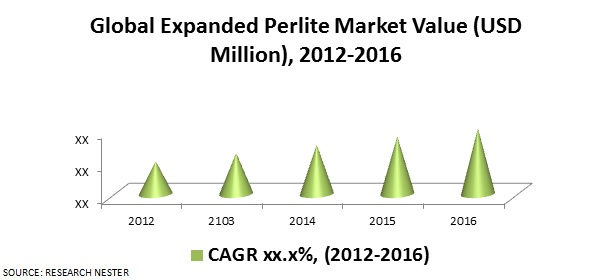 Expanded Perlite Market