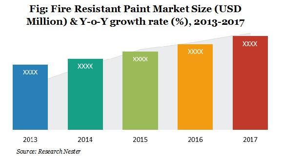 Fire Resistant Paint Market Size