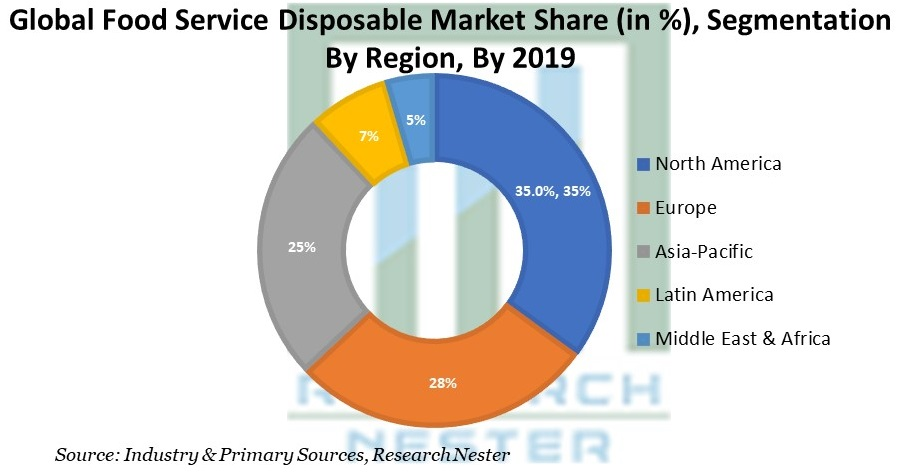 food service disposable market